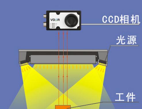 机器视觉系统技术至自动化行业